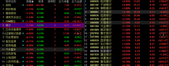 否极泰来:银行股逆市上涨 机构称四季度有望迎来大级别反弹