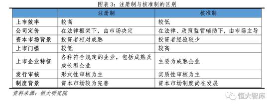 2 国际经验:美国和香港的注册制