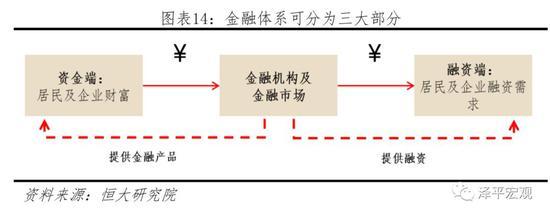 政府匹配资金,任泽平:金融供给侧结构性改革应防风险并支持实体