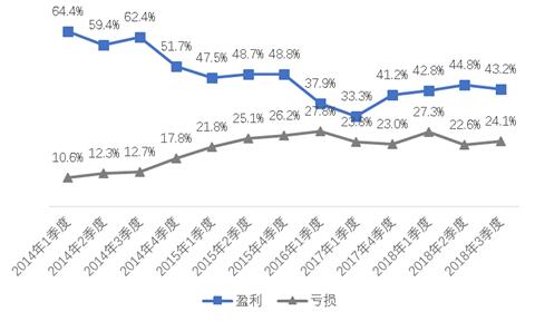 图2城镇家庭工商业经营情况(数据来源:CHFS各季度数据)