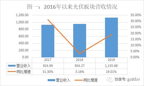 现在最流行的微信赌博,1-10月全国水泥产量19.07亿吨 同比增长5.8%、增速继续回落