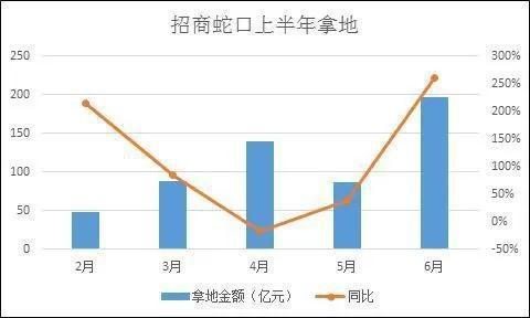 招商蛇口上半年净利润同比减少超8成 经营惨淡问题重重