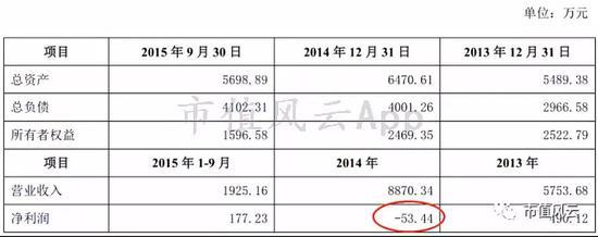 事实上,并购后2016年雅百特整体海外营收才只有6566万,这并购远不及预期。