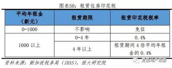 (2)累进制税率,鼓励自住、抑制投机