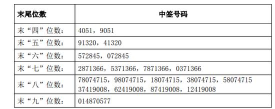 交大思诺中签号码出炉 共约3.9万个