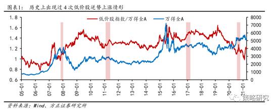 方正策略:低价股获得持续超额收益的概率不大