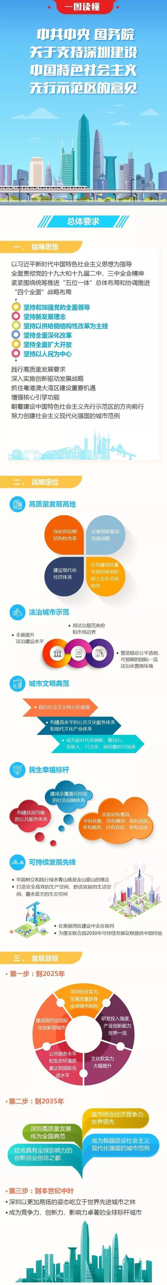 <b>一图读懂:深圳建设中国特色社会主义先行示范区</b>