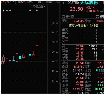 电解液关键原料价格大涨140%创4年新高 龙头股连续拉涨停、概念股名单