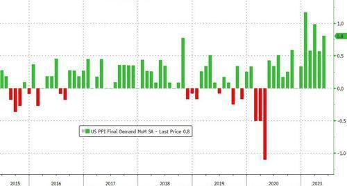 通胀指标再超预期!美国5月PPI同比大增6.6% 创历史记录