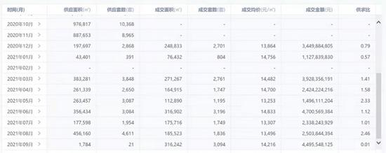"""哈尔滨出台""""十六条""""稳楼市!购房补贴最高10万元 专家:具有较强信号意义"""