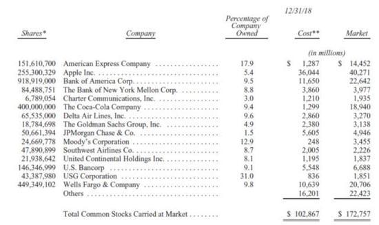 (伯克希尔公司主要持股情况,数据来源:公司年报)