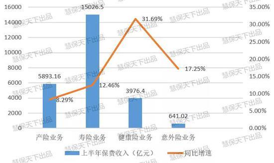 2019保险业半年度报告(财险篇):车险占比降至59%