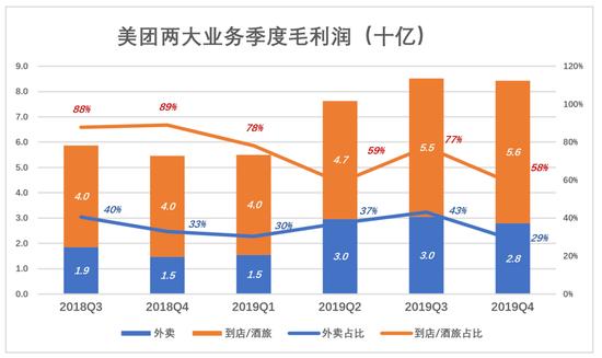 美团外卖2019年支出骑手成本达410亿 占佣金收入82.8%