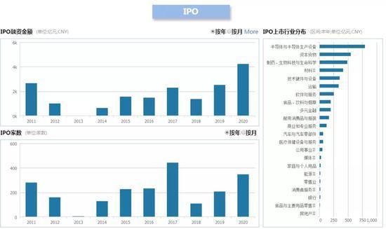 A股前11个月IPO过会率为95.45%:募资超4200亿元 创近10年新高