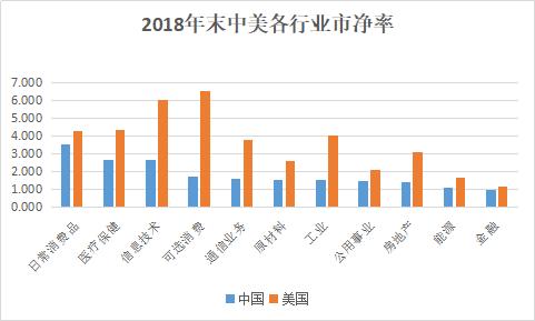 注:图中各行业市净率按中国从高到低排列。