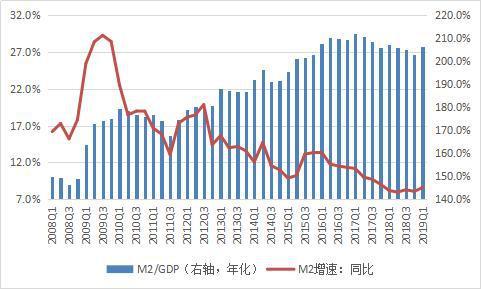 数据来源:中国人民银行;国家统计局;WIND;中国金融四十人论坛