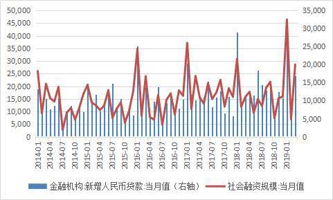 资料来源:中国人民银行;WIND;中国金融四十人论坛