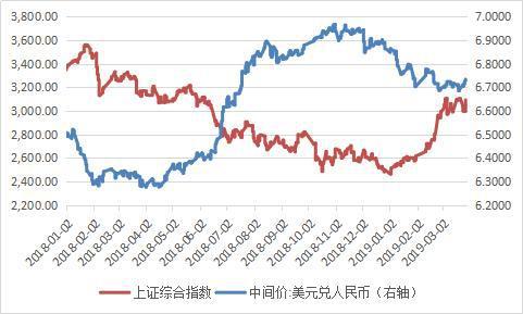 资料来源:中国外汇交易中心;上交所; WIND;中国金融四十人论坛