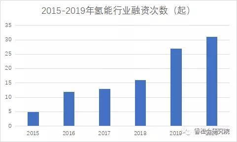 5年104起 氢燃料电池行业融资事件全分析:进入亿元时代