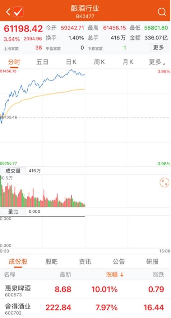 白酒、农业概念股集体大涨!高位周期股持续杀跌……机构:四季度聚焦估值切换