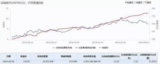 <b>北上资金持仓跌破万亿:调仓白马 加仓MSCI创业板标的</b>