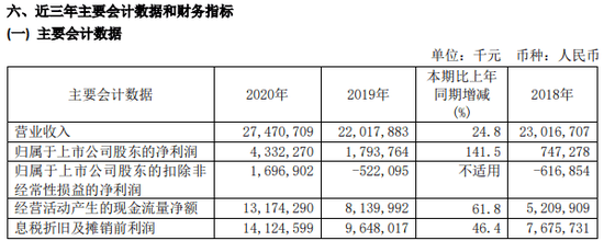 """备受关注:中芯国际发布年报 成科创板首家""""摘U""""公司"""