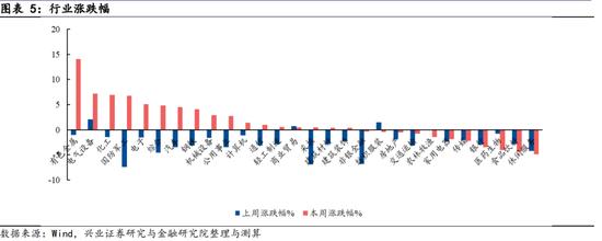 兴证策略:降准更有利于市场风险偏好稳定提升 成长是下半年主旋律