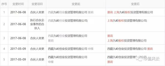 (注:平潭瀚岭股权变更记录,图中的上海九岭的背后就是西藏九岭,股东是申隆和景莉。)
