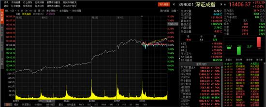 沪指冲上3400点、券商股再次发威 投资者该如何操作