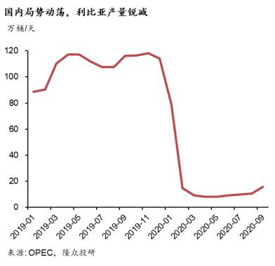 【OPEC 产量月报】利比亚重启油田 油市蒙尘