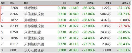 3股同日跌超60%:背后均有港资券商身影 当心这些特征