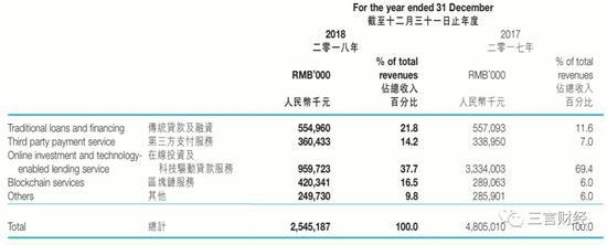 中新控股2018年年报