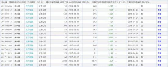 「信游平台」宁波华翔股价腰斩 中欧基金等8机构定增被套浮亏5亿