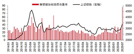 中信证券:补涨接近尾声市场回归均衡  7月中下旬多重扰动再现