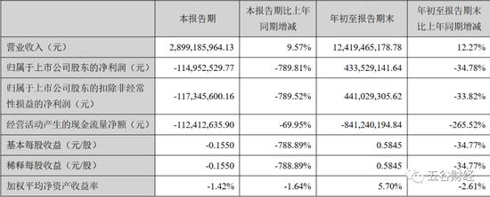 牛栏山神话破灭?顺鑫农业单季净亏1.15亿,销售费用罕见增长92%