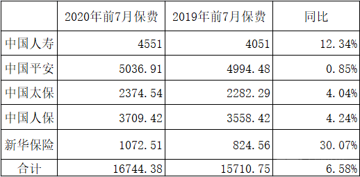 五上市险企前7月保费1.67万亿 同比增长6.58%