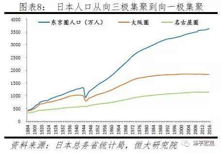 3 中国人口大迁移:从城市化到大都市圈化