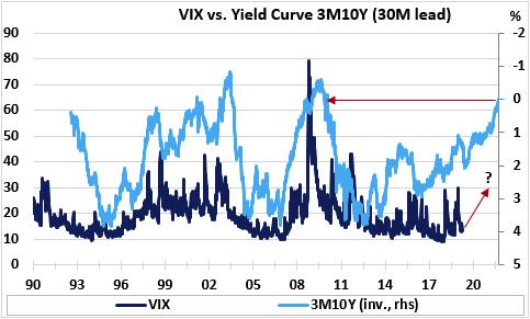 (VIX指數vs 美債3個月10年期收益率曲線,其中,VIX-左座標軸,收益率曲線-右倒置座標軸,來源:Economic Perspectives,Eikon Reuters)
