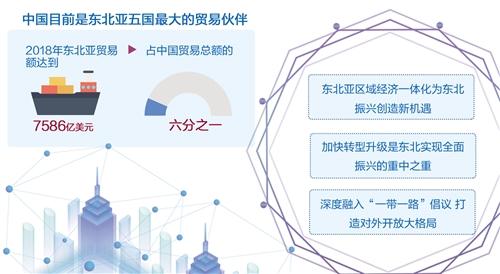 东北亚经济论坛成功举办:高水平开发助力东北振兴