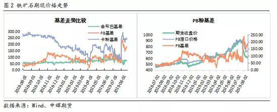 铁矿期待反弹长期承压 市场解读
