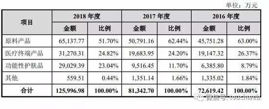 「台湾妹赌场平台」鲁北化工:拟收购关联方钛白粉资产 作价14亿元