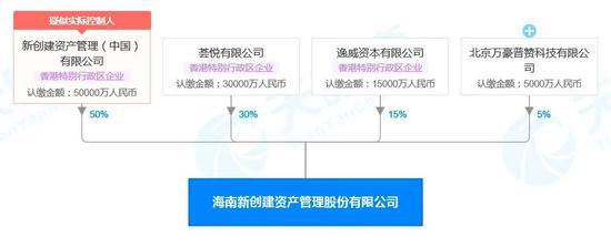 郑裕彤家族加注内地金融业 刚刚斩获海南AMC新牌照