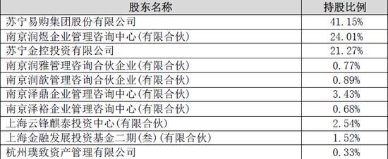 苏宁金服完成百亿融资 预计为苏宁易购增加158亿收益