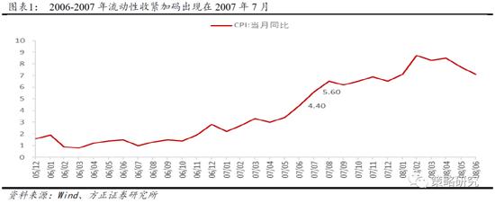 方正策略:当前流动性并未真正收紧 后续股市仍是积极有为格局