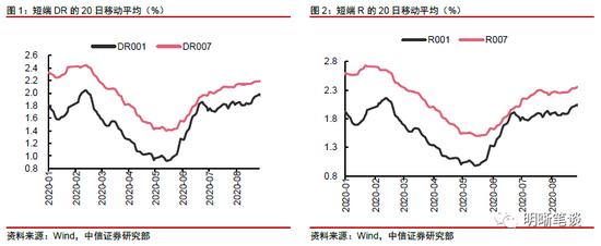 明明债券:如何看待目前利率的多空博弈?