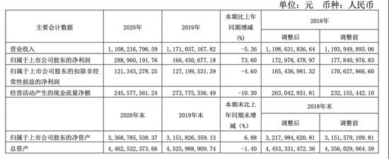 """拆迁致富?会稽山去年净利润增长73.6% 黄酒行业仍需""""做大蛋糕"""""""