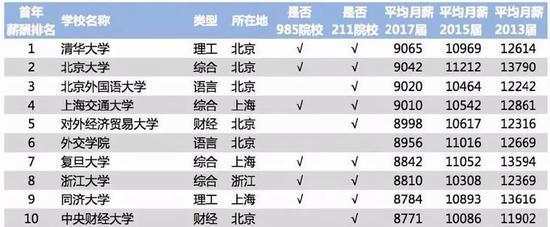 (2018年中国大学毕业生薪酬水平排行榜)