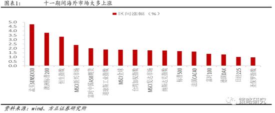 方正策略:十一期间大类资产大多上涨 其中股票表现最好