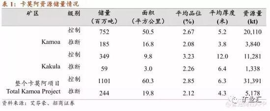 """紫金矿业:全球扫货 成就""""矿茅"""""""