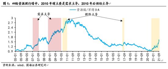国海策略:资源股景气高点将至